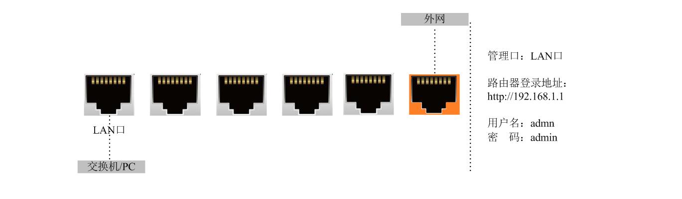 高恪路由器固件单线多拨宽带倍增教程